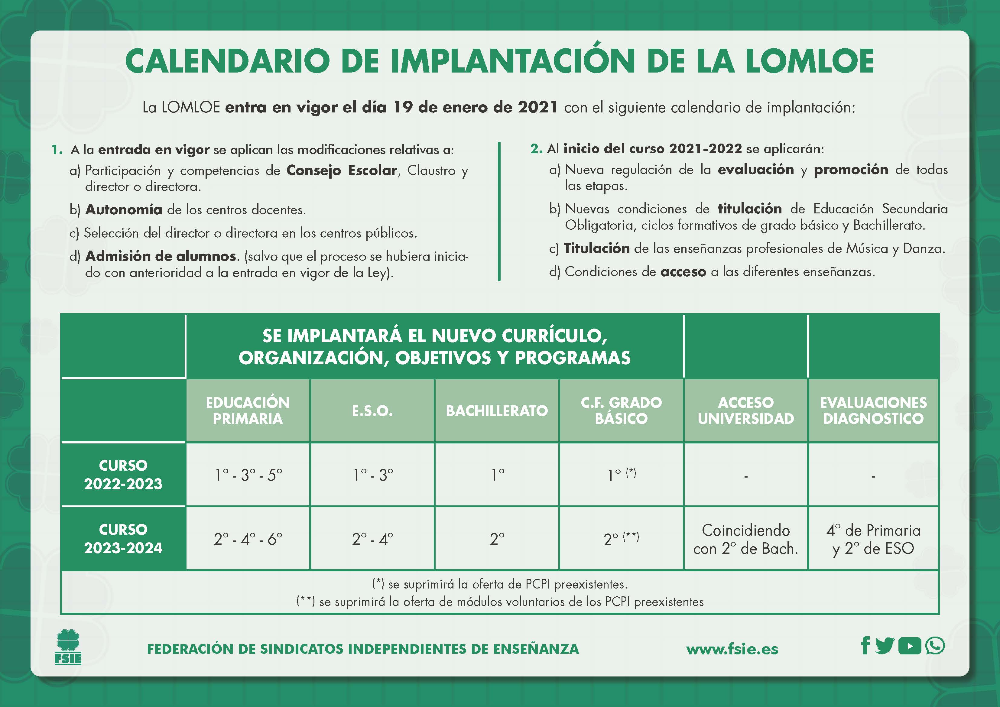 Calendario implantacion LOMLOE
